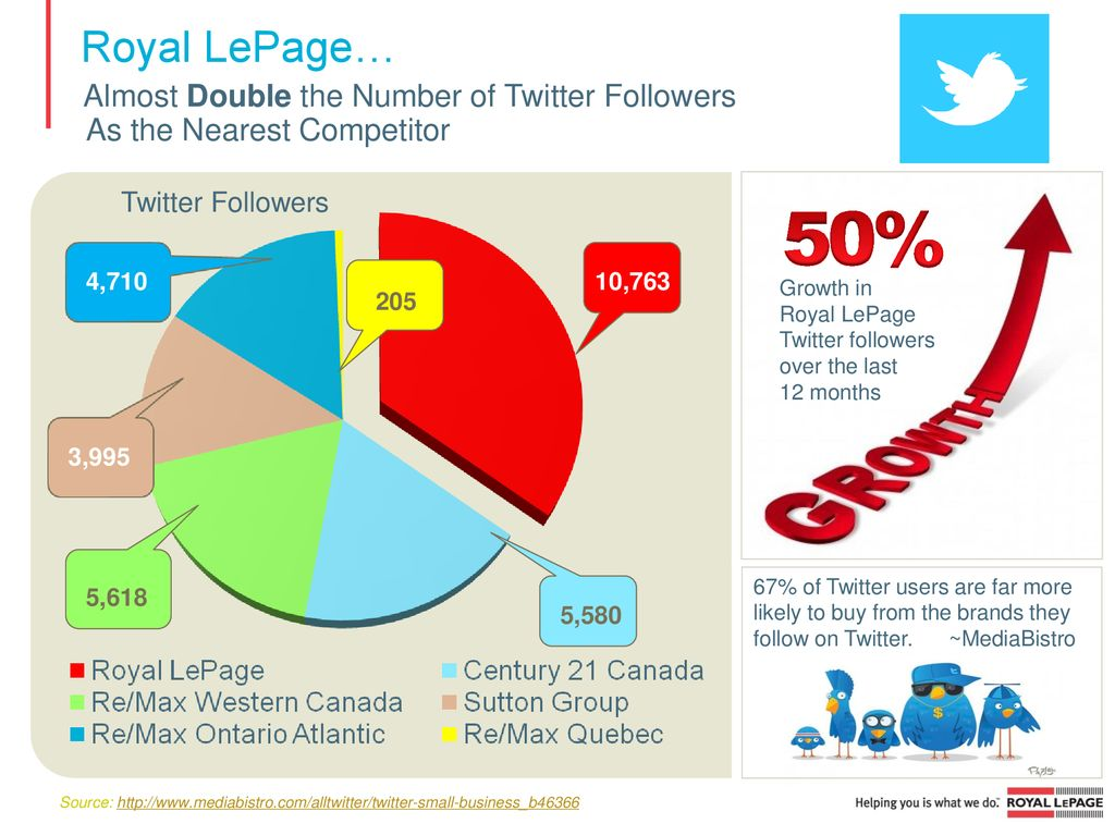 58 Royal LePage The Social Media Leader* - ppt download