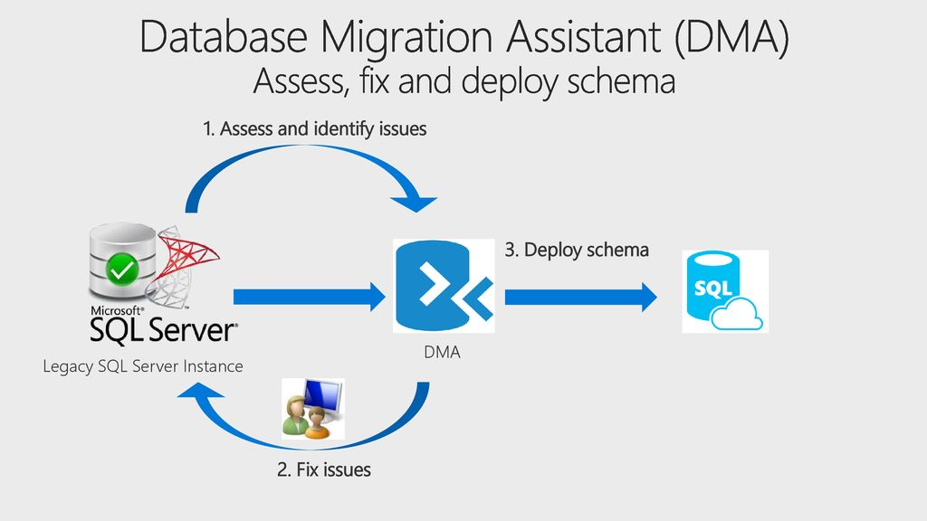 Move and manage your SQL Databases to Azure - ppt download