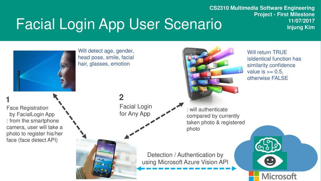 Facial Login App User Scenario - ppt download