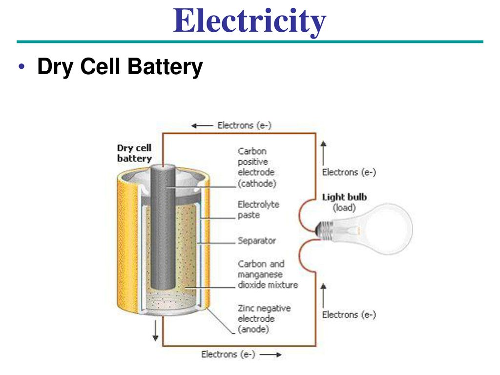 Chapter 7 Electricity Ppt Download Dry Cell Diagram 24 Battery