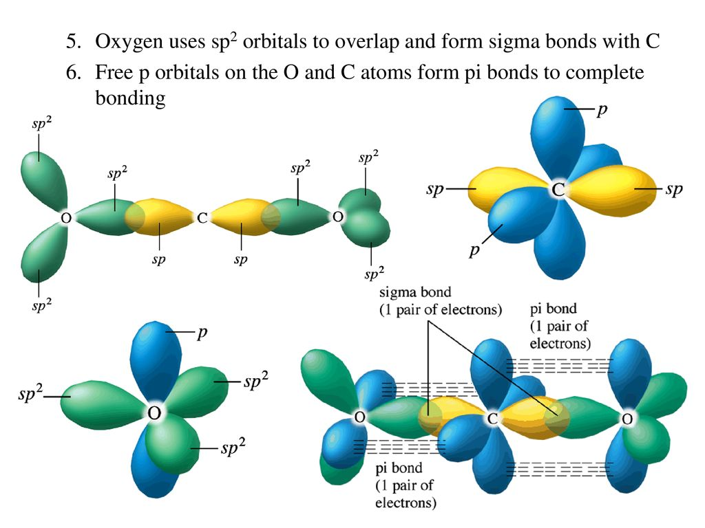 Advanced Theories Of Covalent Bonding Ppt Download A Pair Oxygen Atoms Above Energy Level Diagrams 25