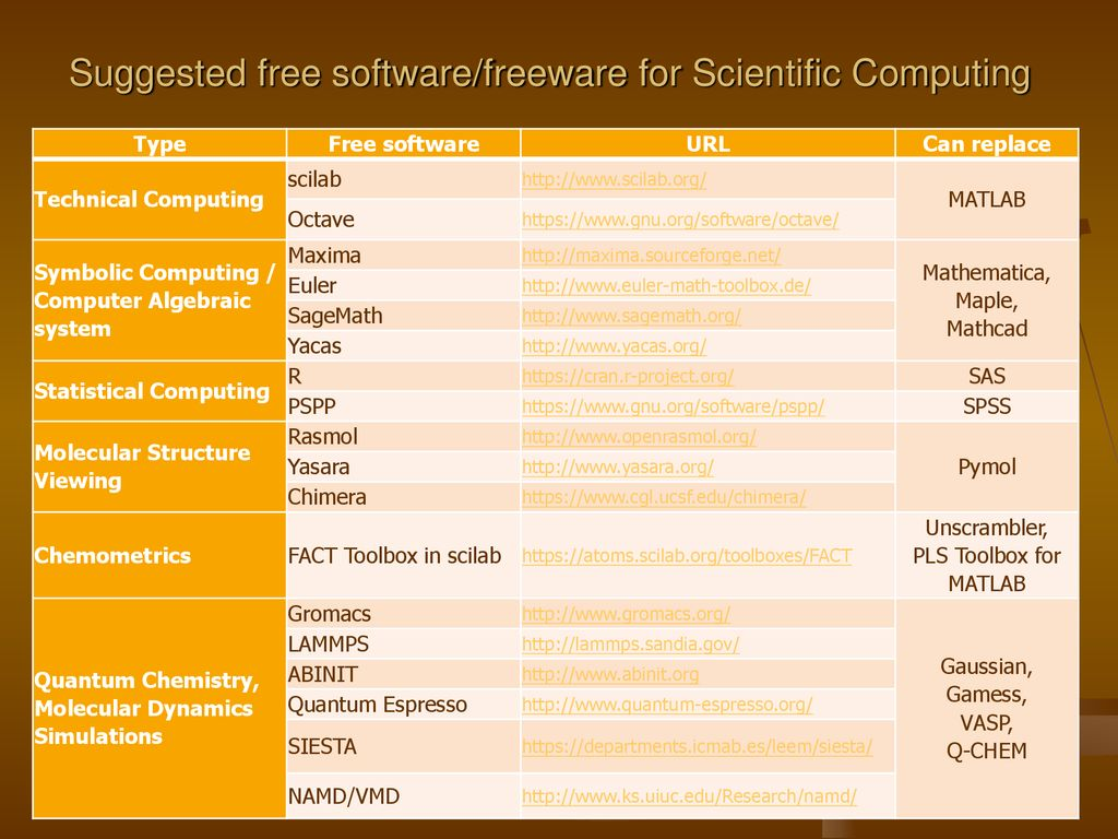 Introduction to free software for Scientific Computing - ppt