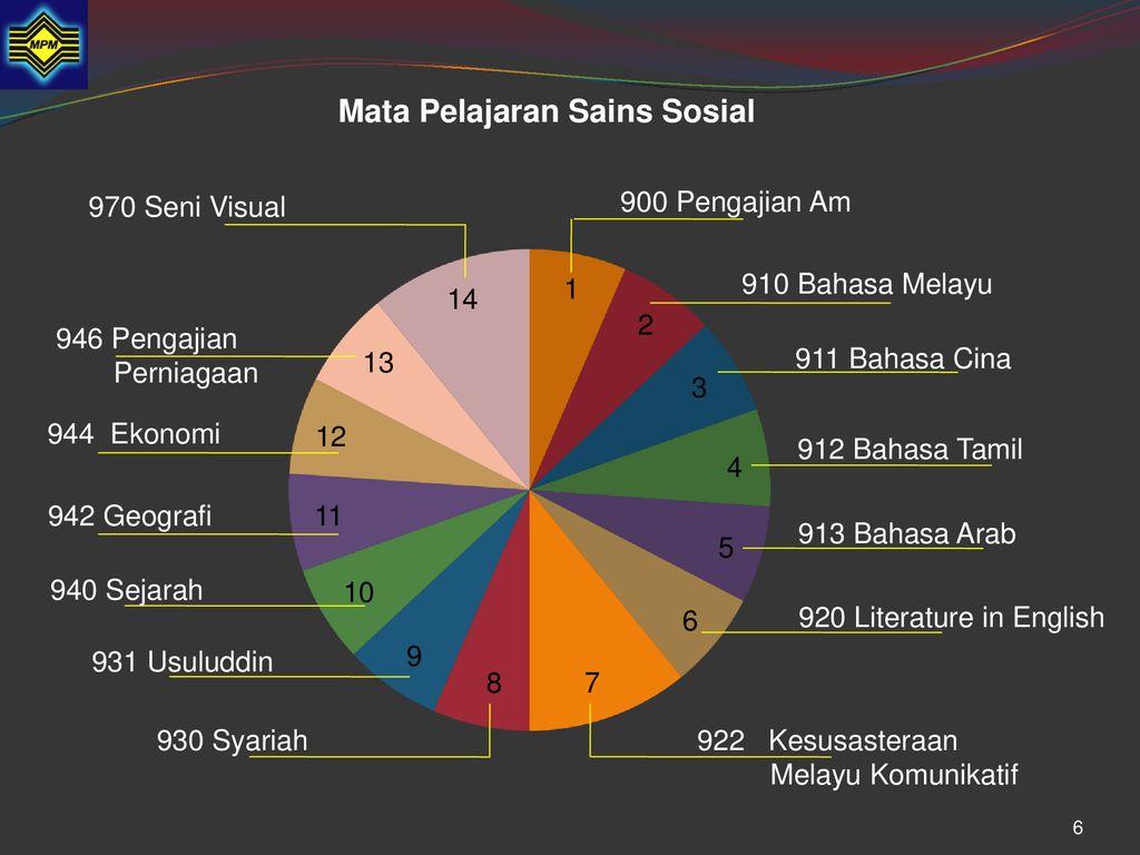 Sukatan Pelajaran Stpm Baharu Mata Pelajaran Sains Sosial Ppt Download