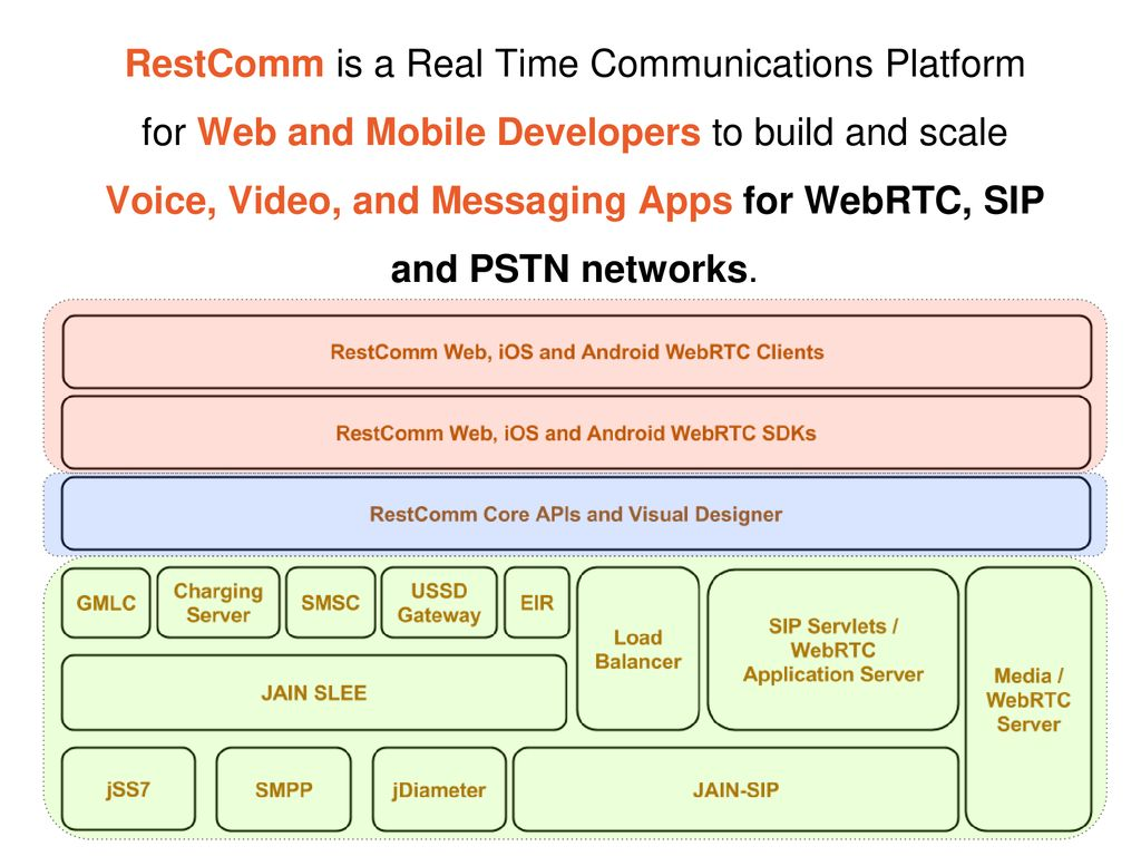 RestComm Open Source Mobile WebRTC SDKs - ppt download