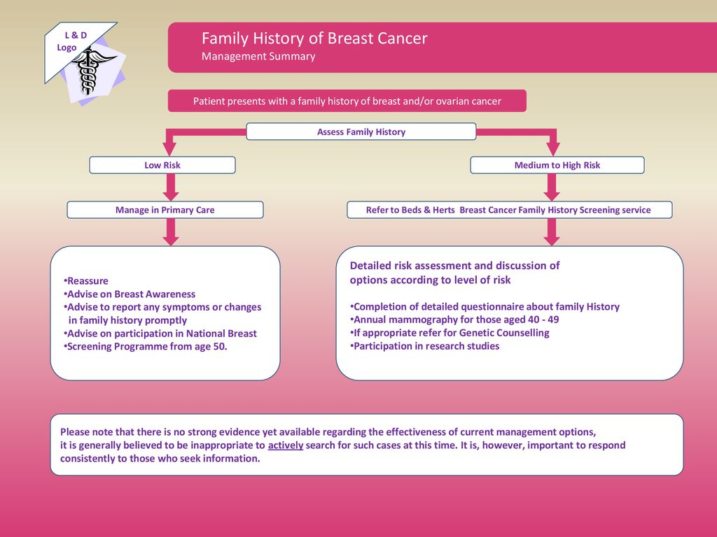 Refer To Beds Herts Breast Cancer Family History Screening Service Ppt Download