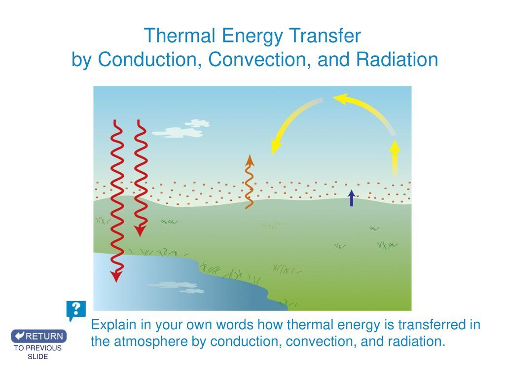 thermal energy transfer by conduction convection and radiation