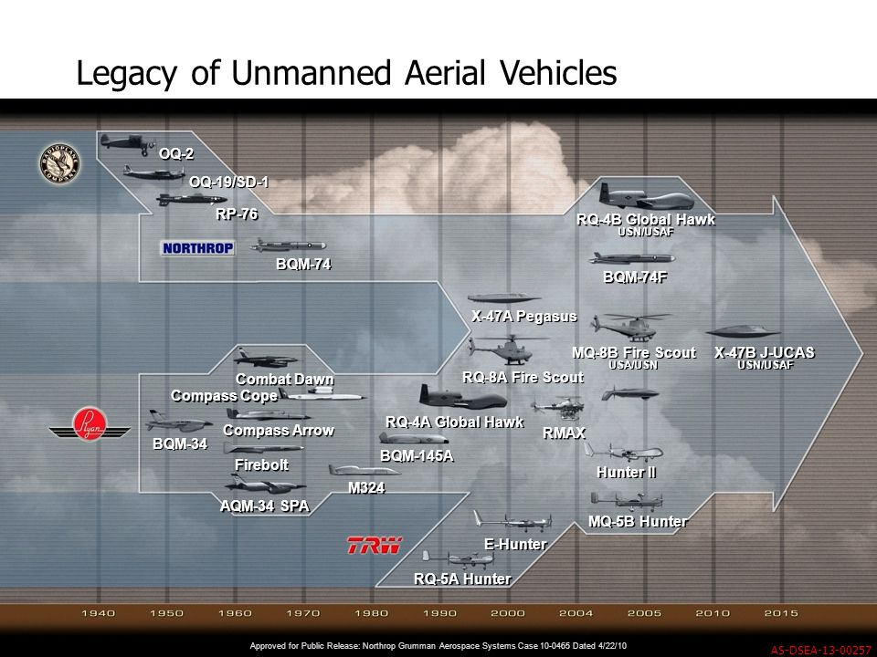 Legacy of Unmanned Aerial Vehicles