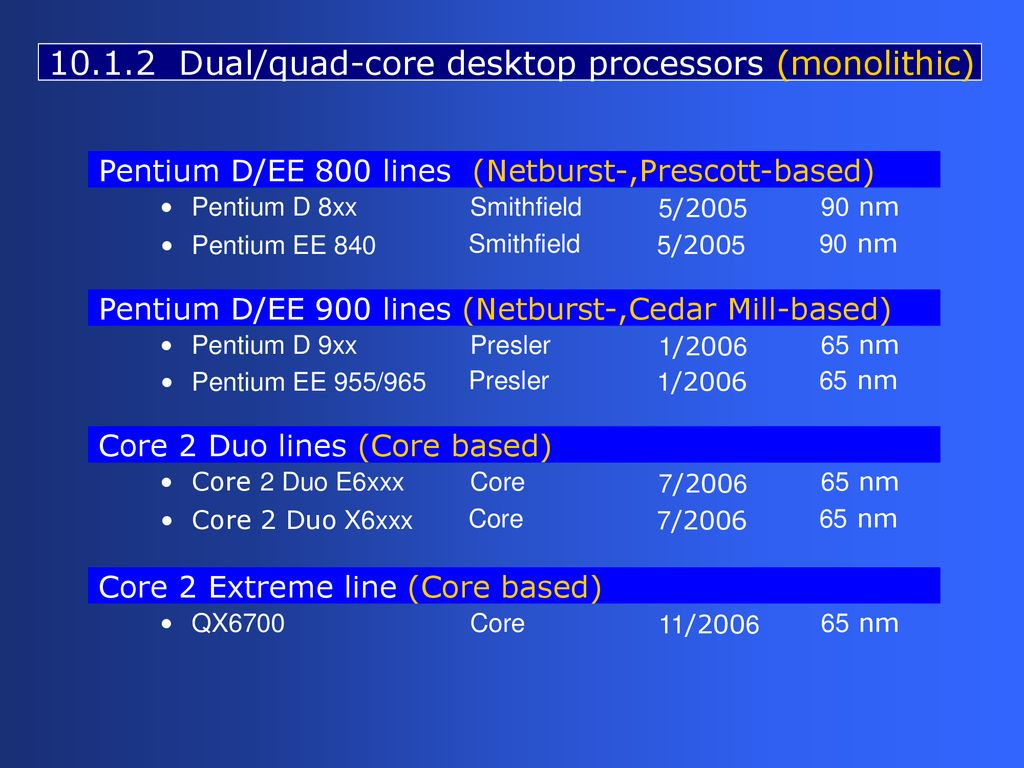 III  Multicore Processors (2) - ppt download