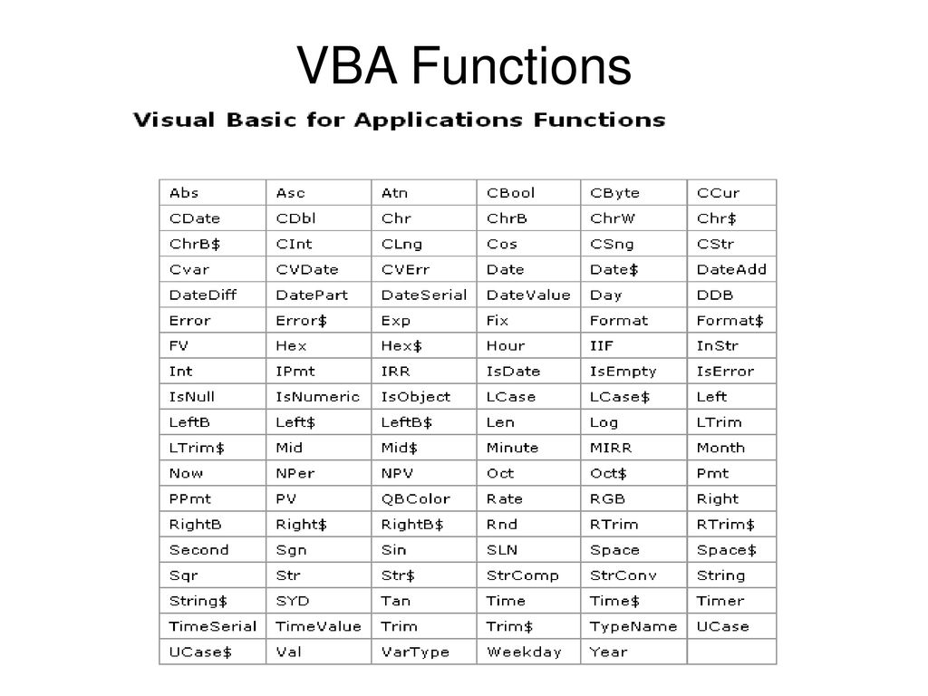Introduction to VBA Programming - ppt download