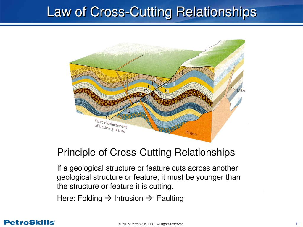 Cutting principle of relationships cross Relative Ages