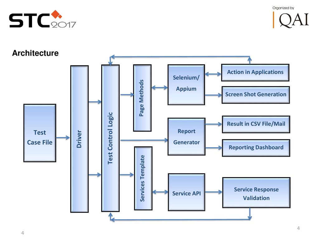 Why many Automation Frameworks? when ONE can do ALL - ppt download