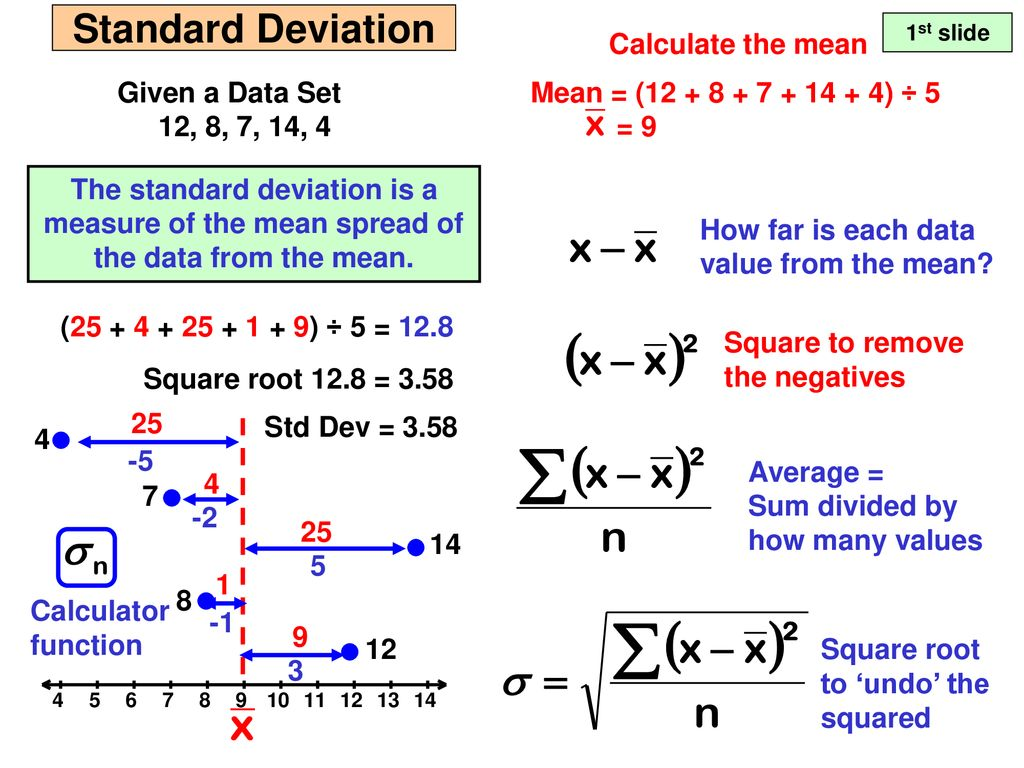 Standard Deviation Calculate the mean Given a Data Set 12, 8, 7, 14