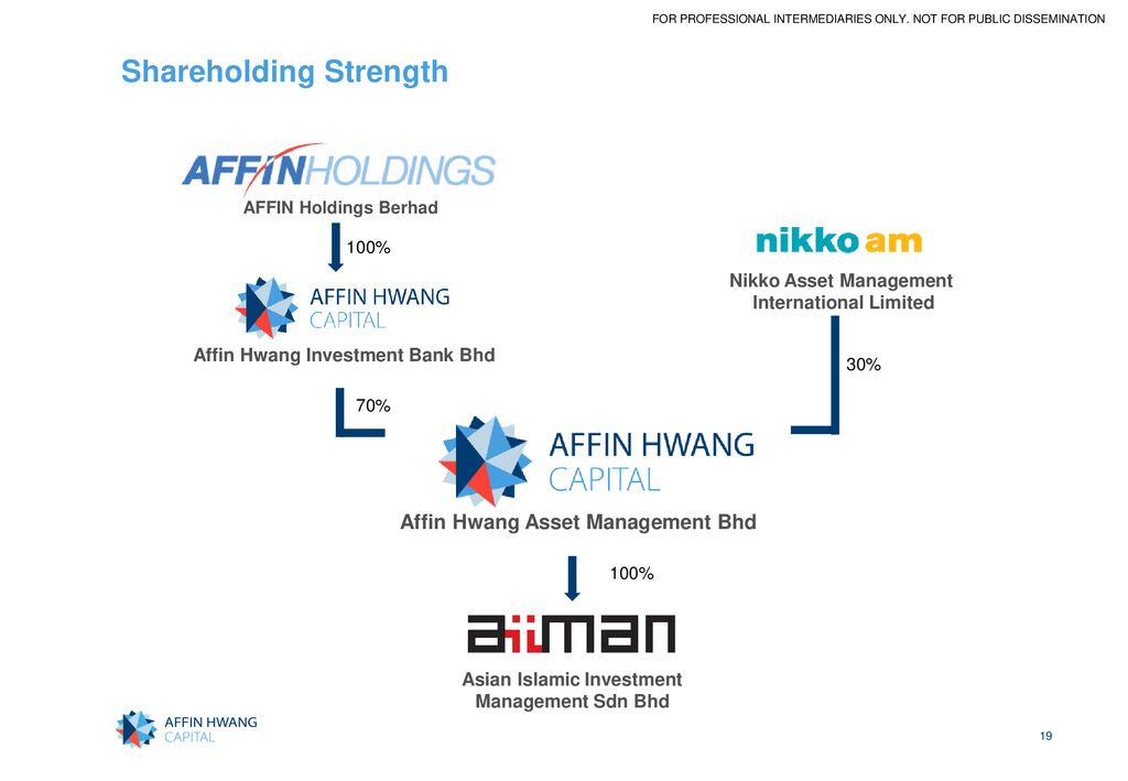 Affin investment bank hwang dbs aud tranzactii forex definitie cultuur