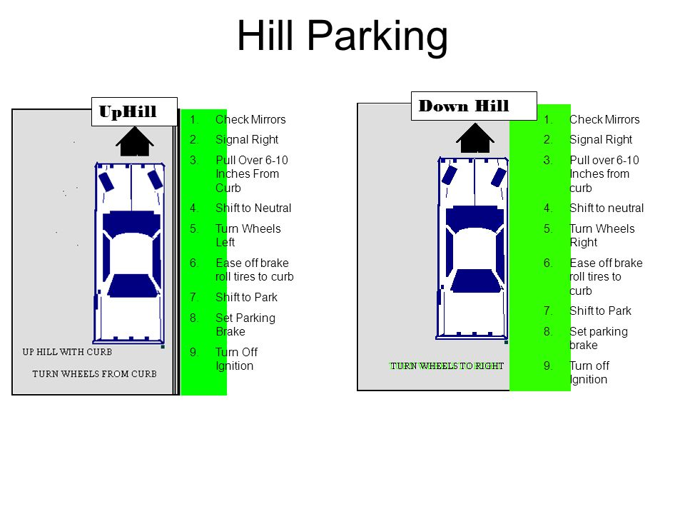 Hill Parking Down Hill UpHill Check Mirrors Signal Right