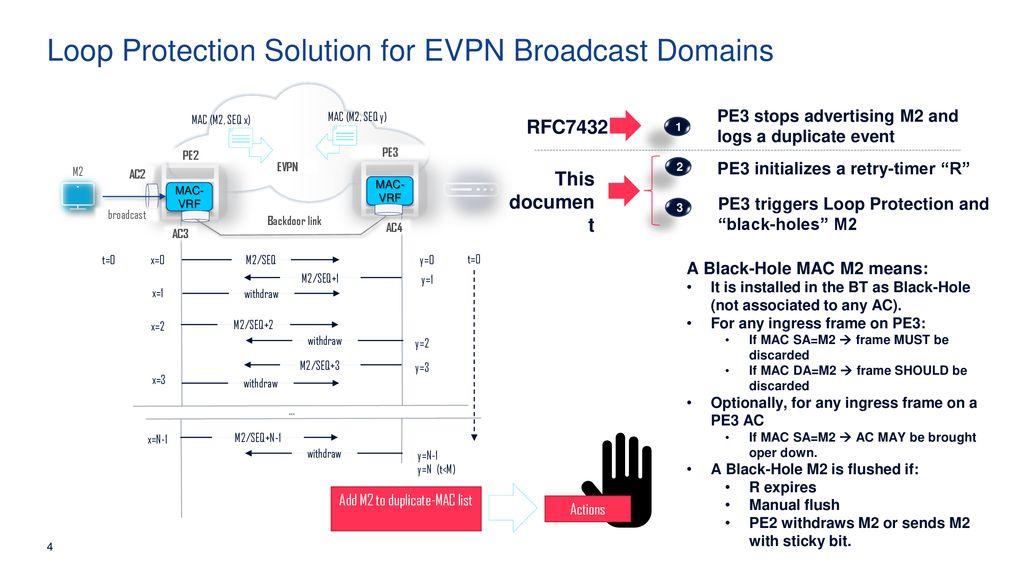 Loop Protection in EVPN Networks draft-snr-bess-evpn-loop