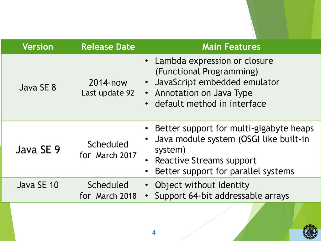 Notable Java 8 New Features – Not including Lambda S