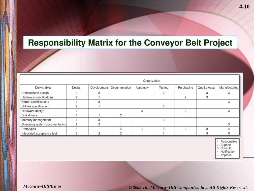 conveyor belt project management