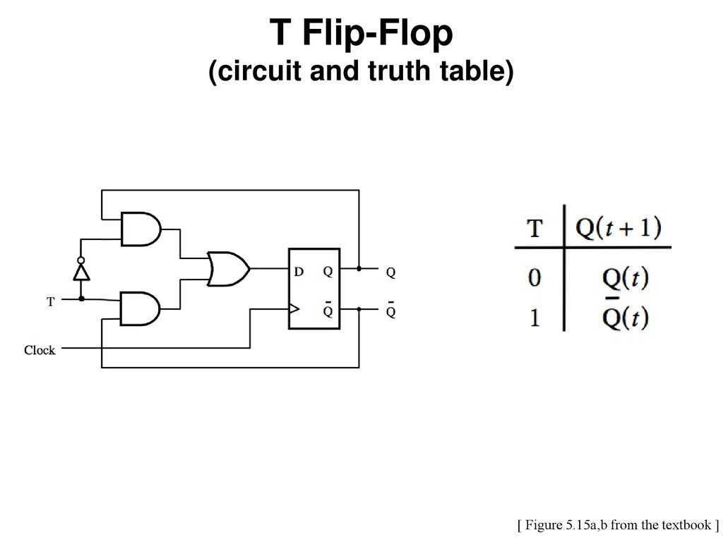 29 t flip-flop (circuit and truth table)