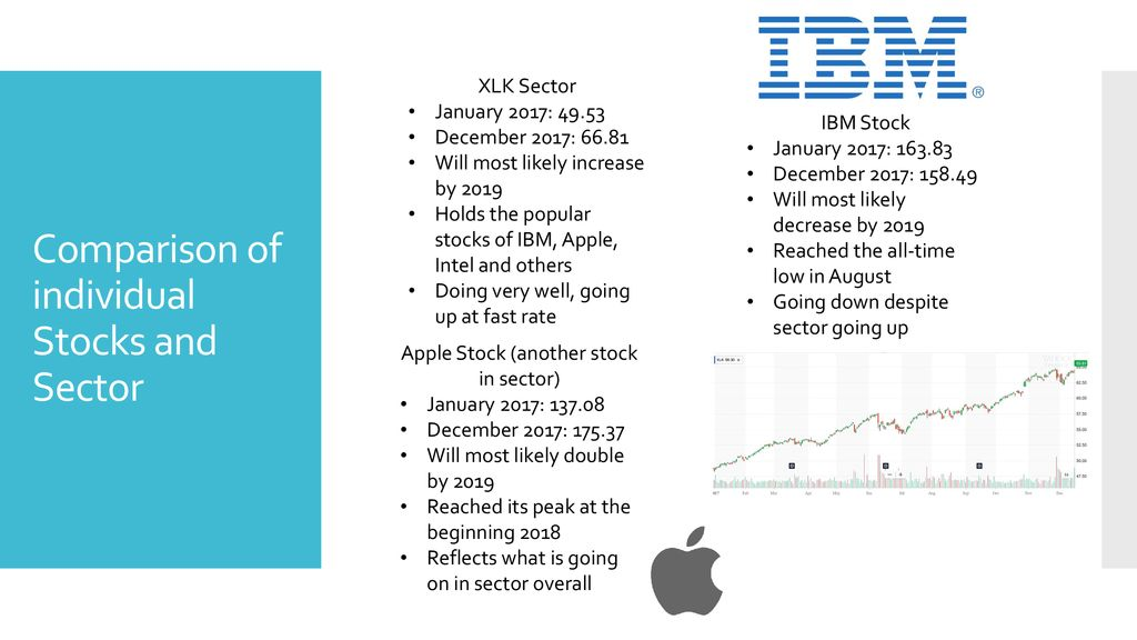 IBM and XLK Stock Analysis - ppt download