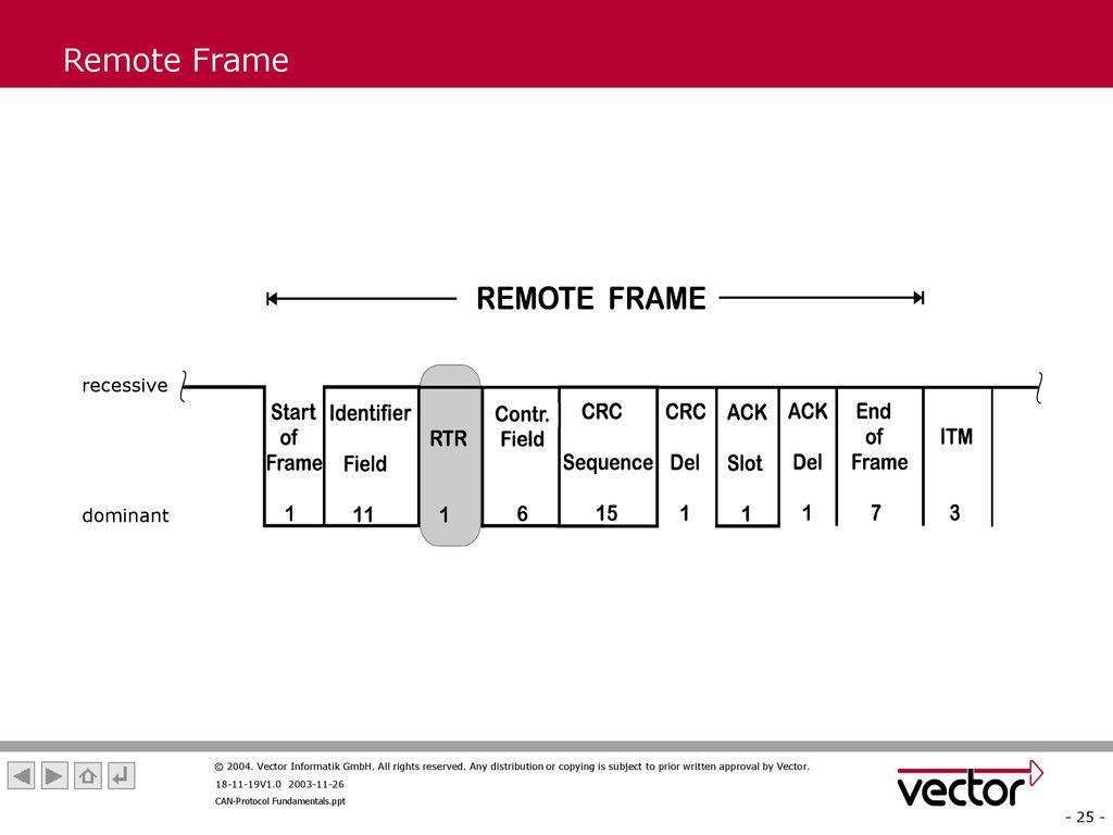 CAN-Protocol Fundamentals V - ppt download
