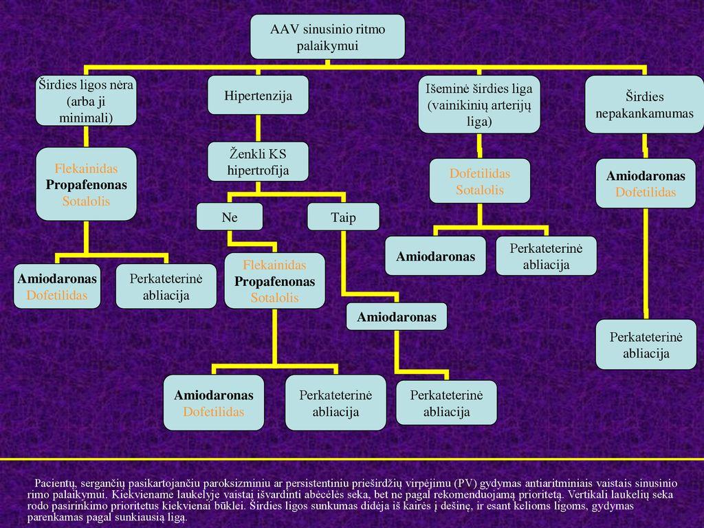 gintaras ir hipertenzija