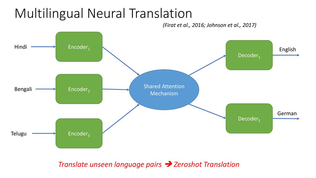 Machine Translation for Related Languages - ppt download