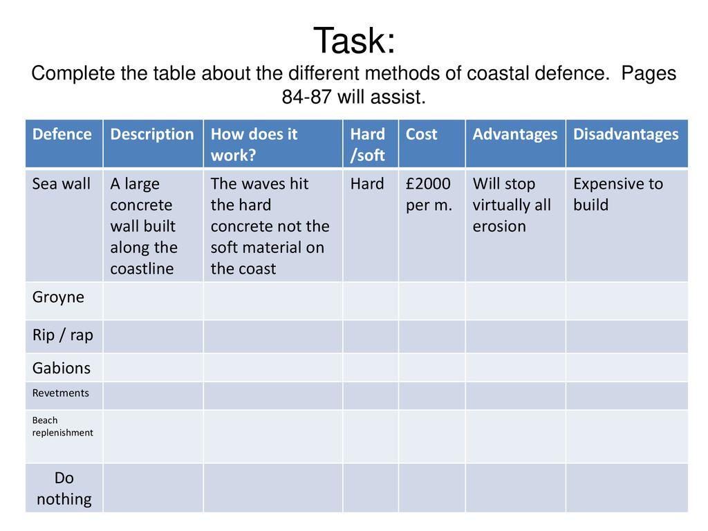 Managing Coastal Erosion Ppt Download
