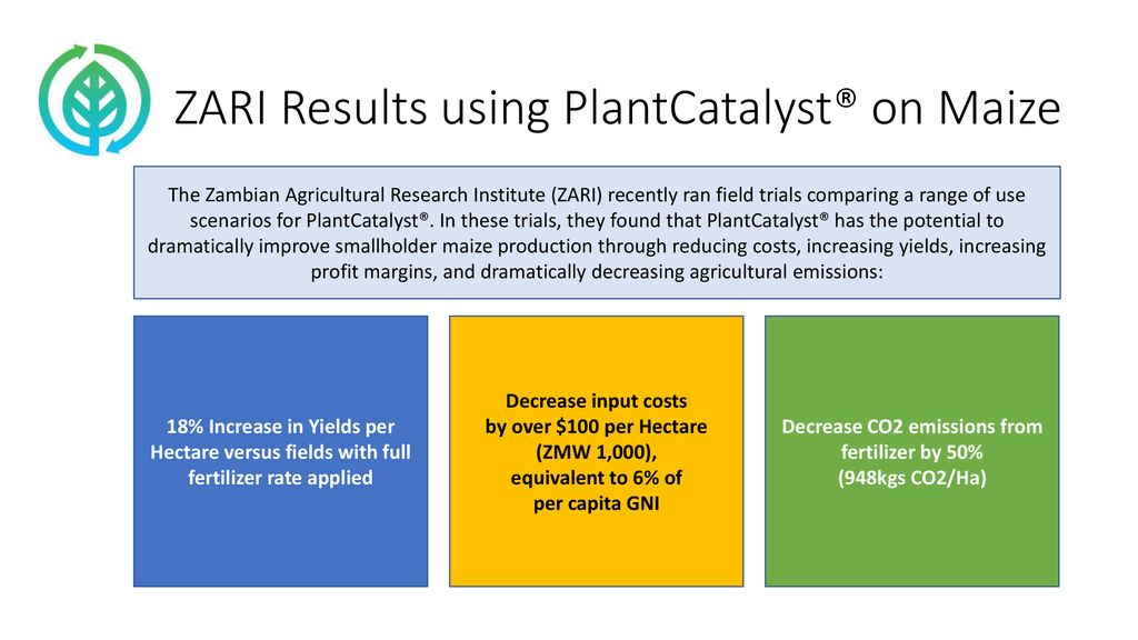 Decrease CO2 emissions from fertilizer by 50% - ppt download