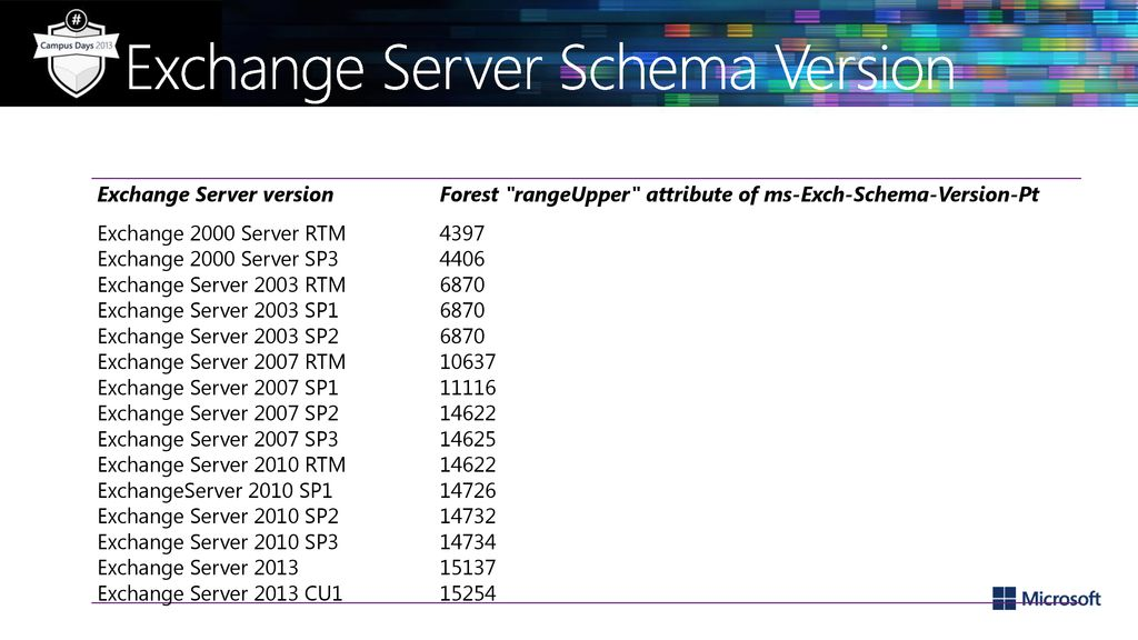 Exchange 2013 Upgrade and Coexistence - ppt download