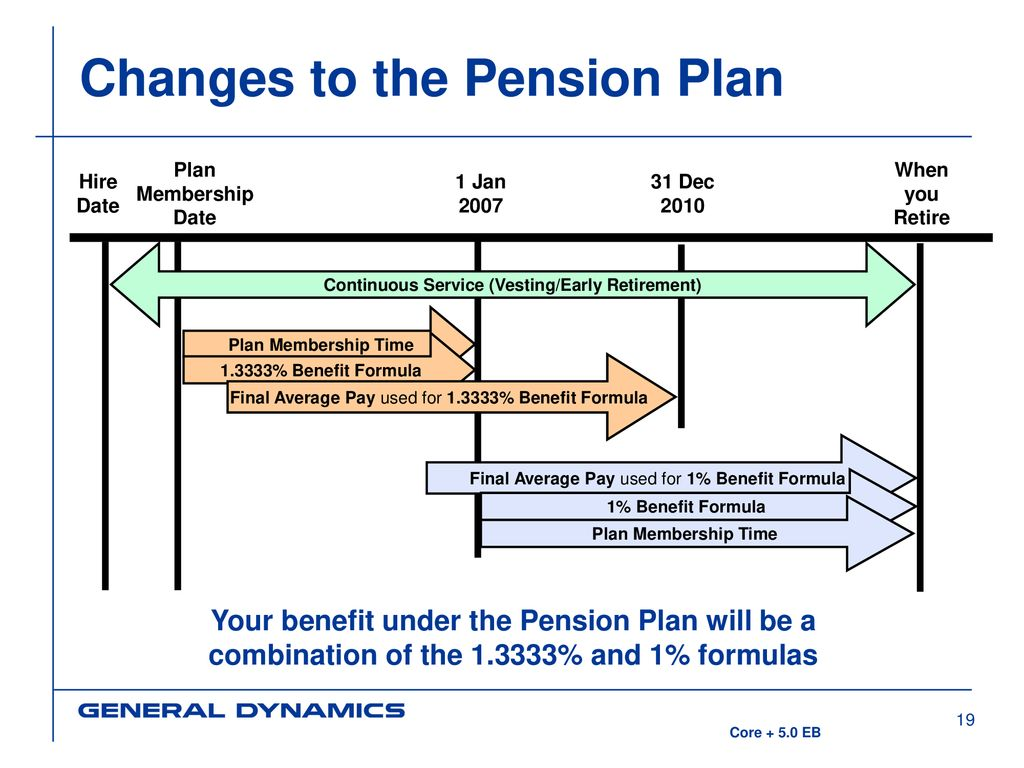 2007 SSIP/401(k) and Pension Plan Changes - ppt download