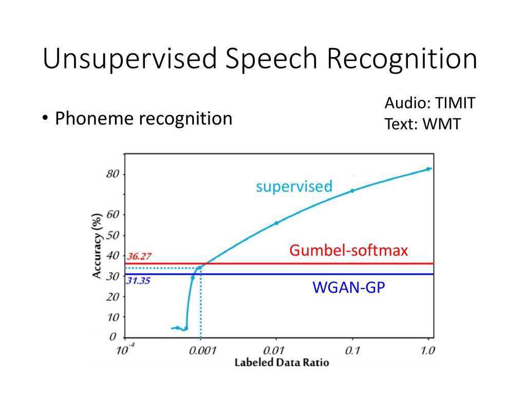 Improving Sequence Generation by GAN - ppt download