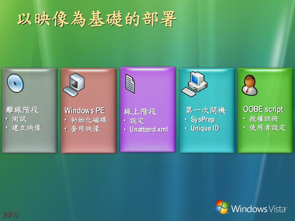 部署機制 Windows Image (WIM) - ppt download