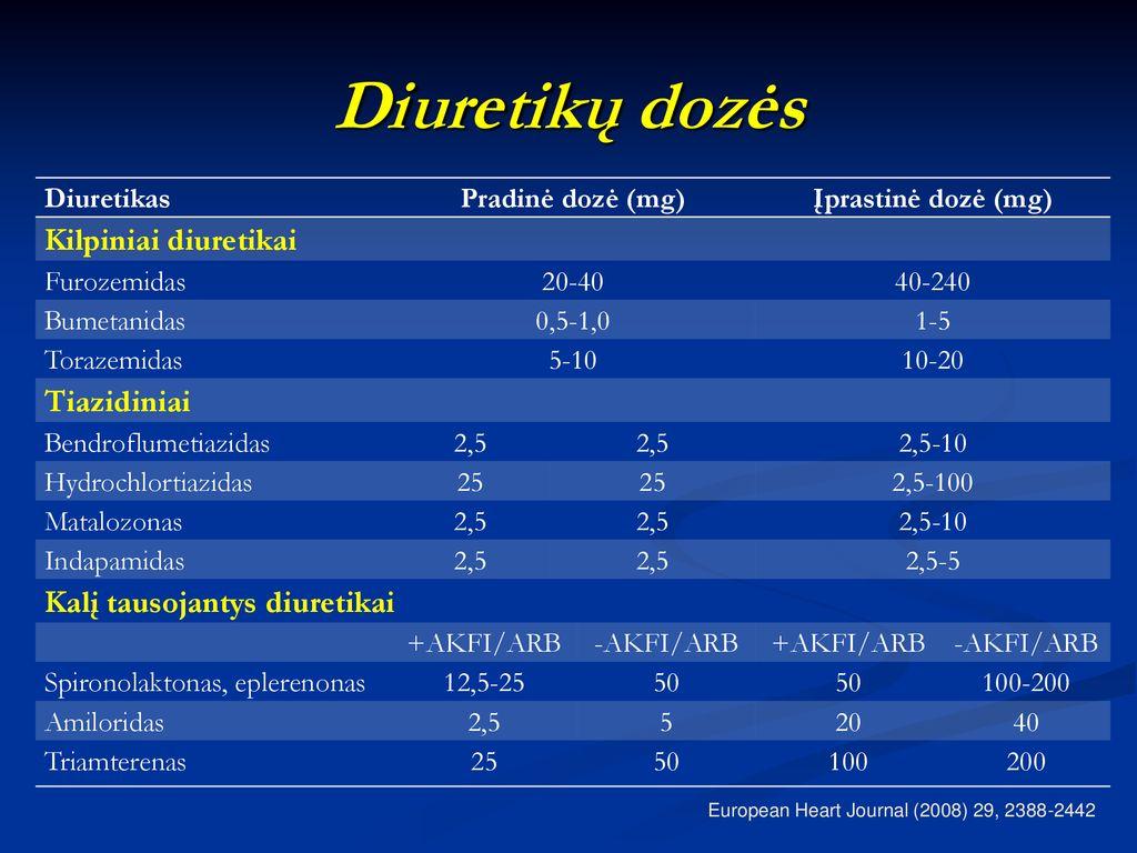 Kalio taupantys diuretikai