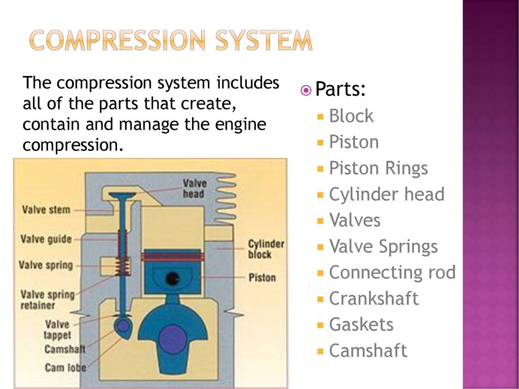 Engine Systems Parts Review Ppt Download Valve Guide Diagram 4 Compression