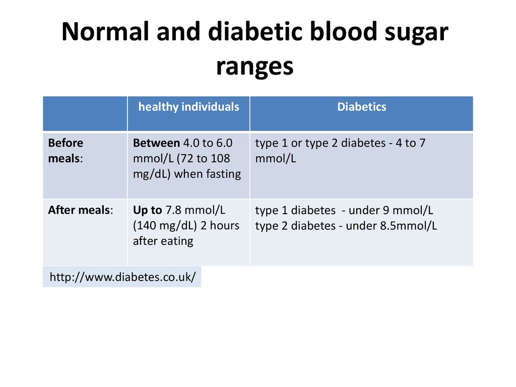 Normal and diabetic blood sugar ranges