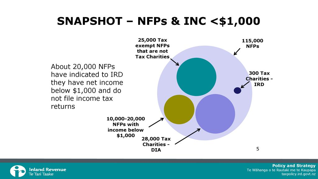 NOT-FOR-PROFITS & CHARITIES DATA SNAPSHOTS FROM IR AND DIA - ppt