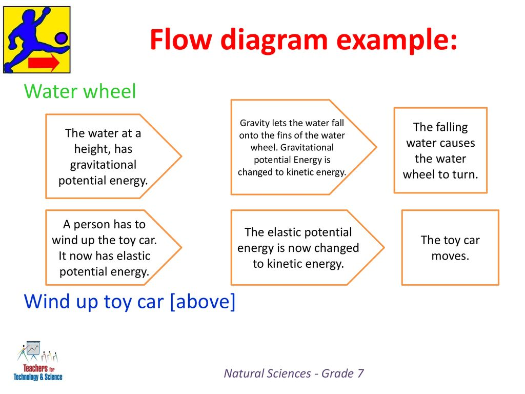 Flow+diagram+example%3A+Water+wheel+Wind+up+toy+car+%5Babove%5D natural sciences grade 7 ppt download
