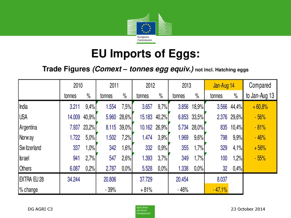 EU Market Situation for Eggs Committee for the Common
