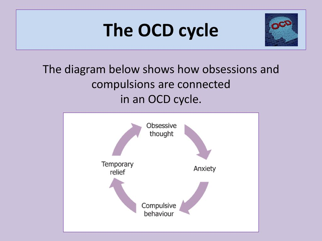 ocd cycle diagram wiring block diagram cognitive behavioral therapy techniques obsessive compulsive disorder ppt download sleep cycle diagram 9 the ocd cycle the diagram below shows