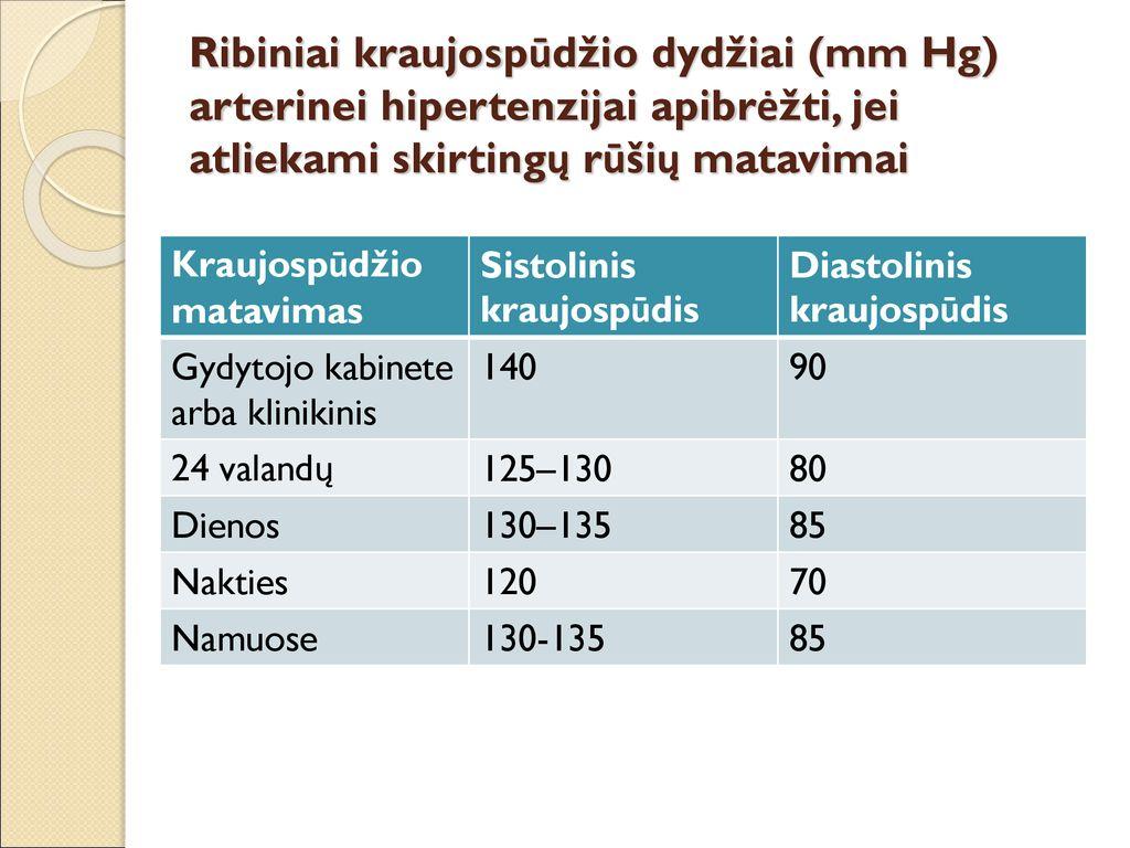 hipertenzijos slėgio skaičiai ką galima valgyti esant aukštam kraujospūdžiui
