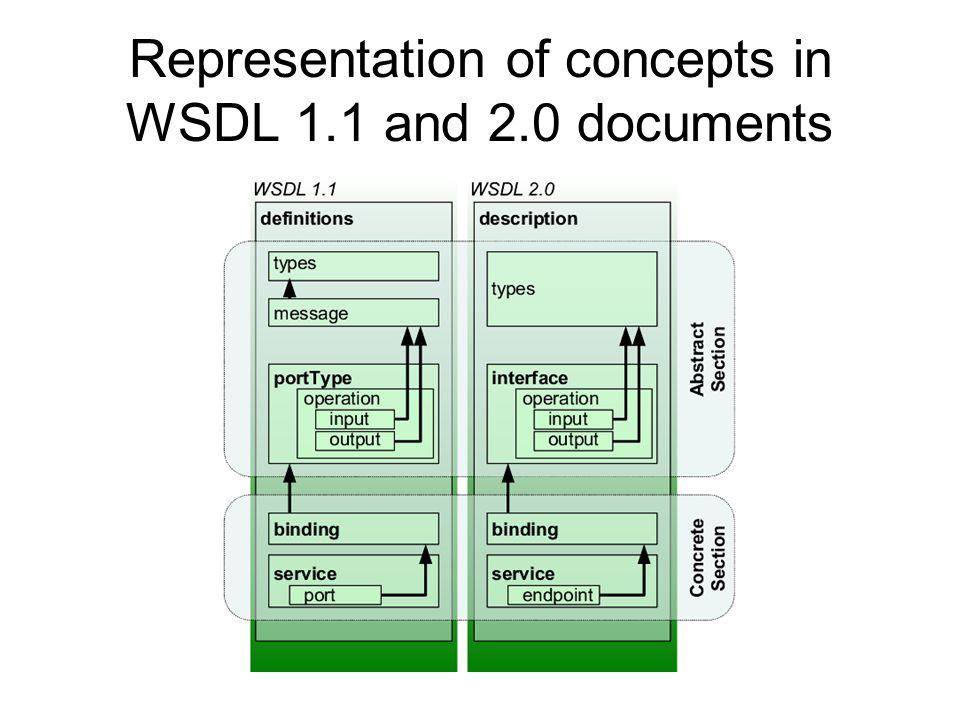 Representation of concepts in WSDL 1.1 and 2.0 documents