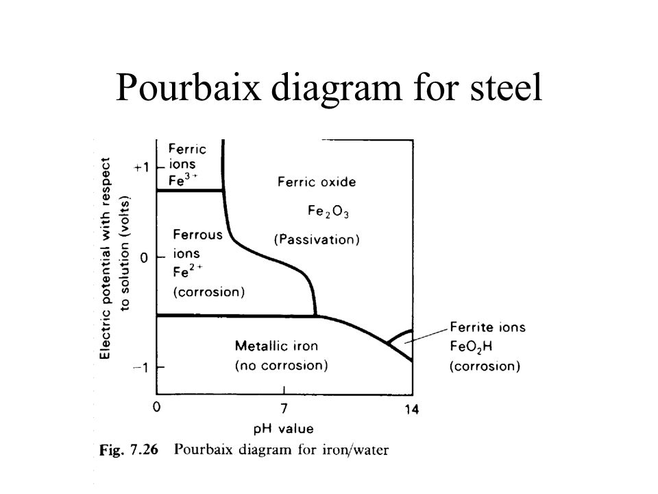 32 corrosion electrolytic corrosion applied voltages ppt video 34 pourbaix diagram for steel ccuart Image collections