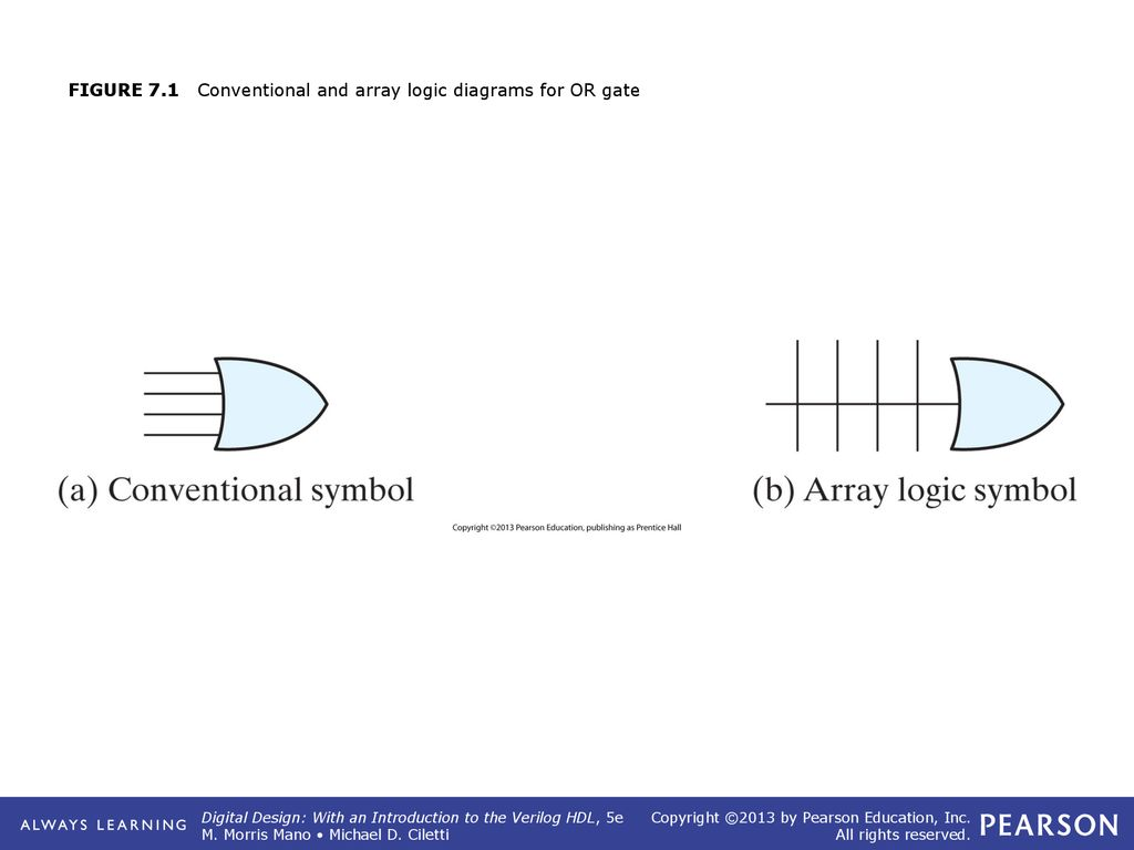 Figure 71 Conventional And Array Logic Diagrams For Or Gate Ppt Diagram 1