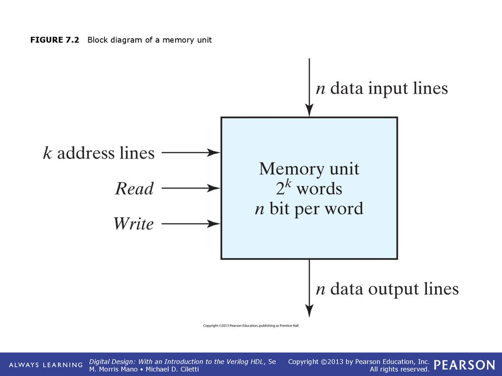 Figure 71 Conventional And Array Logic Diagrams For Or Gate Ppt Block Diagram 2 72 Of A Memory Unit
