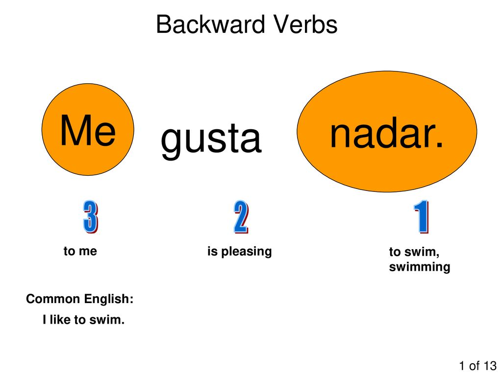 gusta (is pleasing) Backward Verbs me te le nos subject to