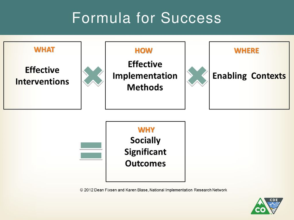 an infographic: The MTSS Formula for Success includes the what, how, where to equal the why. What means effective interventions around academic, behavior, family, and staff supports. How means effective implementation methods involving implementation science strategies. Where means effective systems which involves supportive infrastructure. Why identifies the socially significant outcomes.