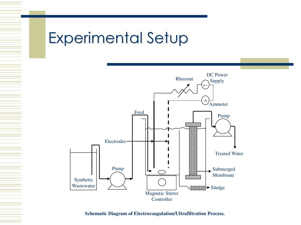 Treatment Of Simulated Petrochemical Wastewater By Continuous Circuit Diagram Rheostat 11 Schematic