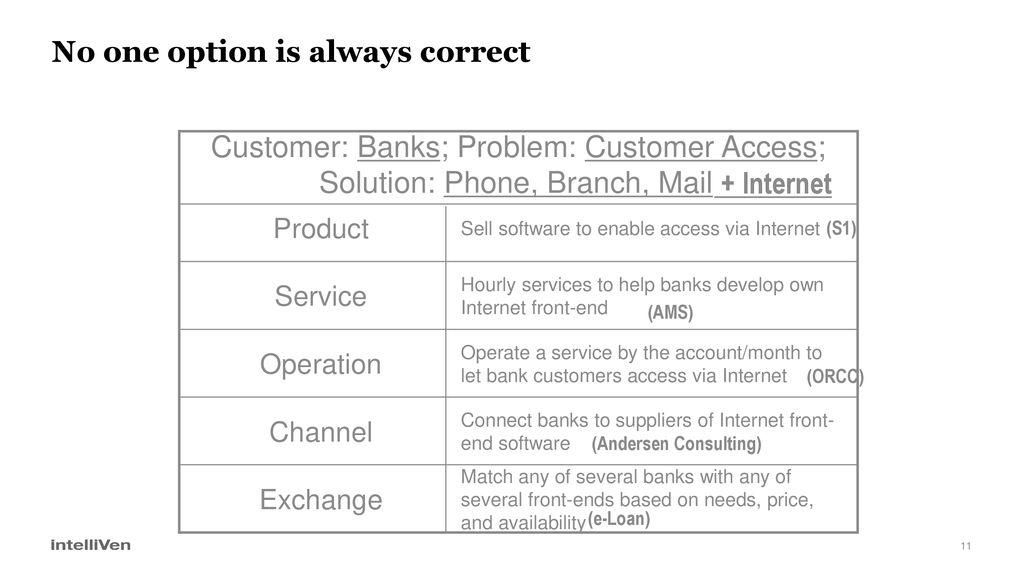 Five Common Successful Business Models - ppt download