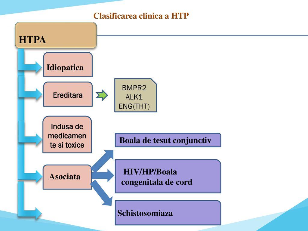 boli de țesut conjunctiv și tensiune arterială ridicată