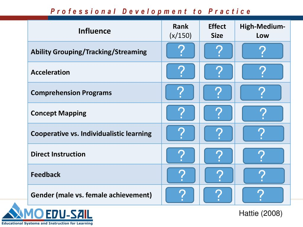 High IMPACT practices for Effective Teaching and Learning